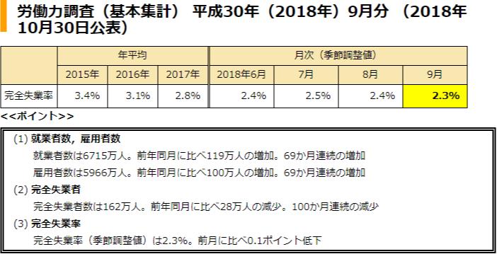 일본 9월실업률 일본 실업률 개선! 9월 취업률 역대최고 77.3%