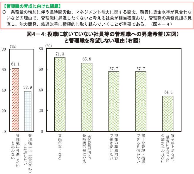 직장인 승진 일본 직장인 60% 관리직 승진 싫어
