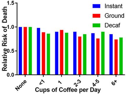 커피 사망위험감소 하루 커피 8잔 이상 마셔도 사망위험 감소! 카페인 효과?