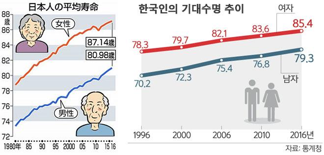 한일 평균수명 세계 최장수국과 기대수명은? 한국인의 사망원인 탑10