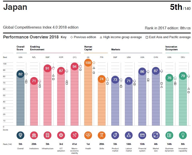 Global Competitiveness japan 세계경제포럼 국제경쟁력 순위 2018년판! 한국 큰폭 상승