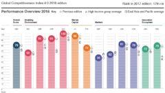 Global Competitiveness korea 240x135 2018 무술년 개띠해 무료 운세 및 연령 조견표, 나이계산