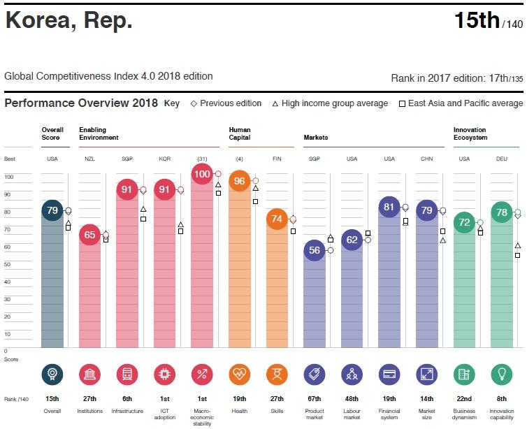 Global Competitiveness korea 세계경제포럼 국제경쟁력 순위 2018년판! 한국 큰폭 상승