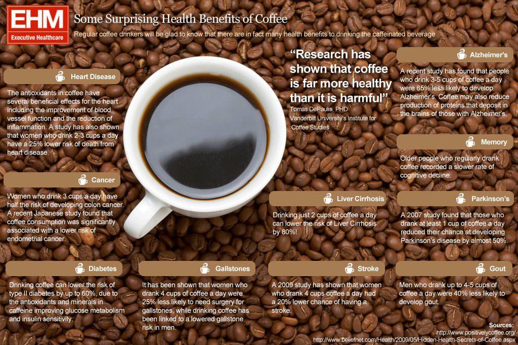Health Benefits Of Coffee 1024x681 암, 충치, 치매예방! 커피 많이 마시면 건강하게 오래산다