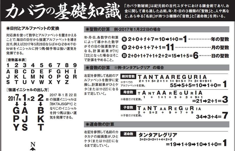 kabara01 강운마를 찾아라! 일본경마예상 카발라 마권술 소개
