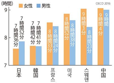 수면시간비교 수면부족 대국 일본! 수면부채는 할부로 갚아라!