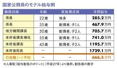 일본공무원연봉 일본 국가공무원 월급과 보너스 5년 연속 인상