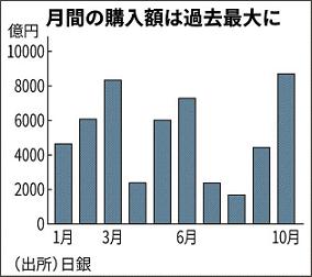 일본은행ETF 일본은행 10월 주식투자 ETF 매입금액 사상 최고