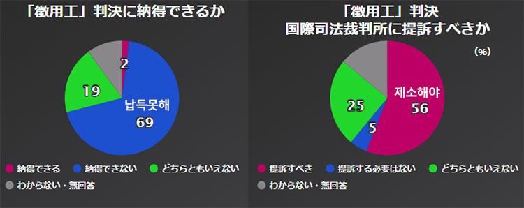 징용공판결 여론조사 NHK조사, 아베내각 지지율 46%, 강제징용 배상판결 납득 못해