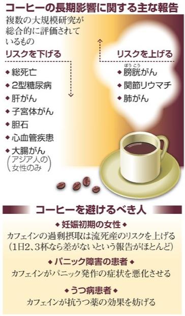 커피효능 일본연구 커피와 건강의 연관성! 여성 대장암 예방 효과