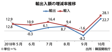 한국 수출입10 국제유가 상승으로 일본 10월 무역수지 적자, 한국은 흑자
