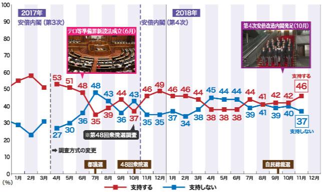 NHK 아베지지율 NHK조사, 아베내각 지지율 46%, 강제징용 배상판결 납득 못해