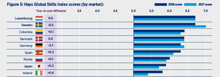 skill index 글로벌 스킬지수, 일본의 인재 수급효율 최악! 고급인력 부족