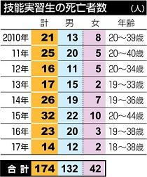 외노자 사망자 일본 외국인 기능실습생 8년간 174명 사망