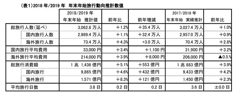 일본해외여행자수 연말연시 일본인 해외 여행객 역대 최다? 한국여행 급증