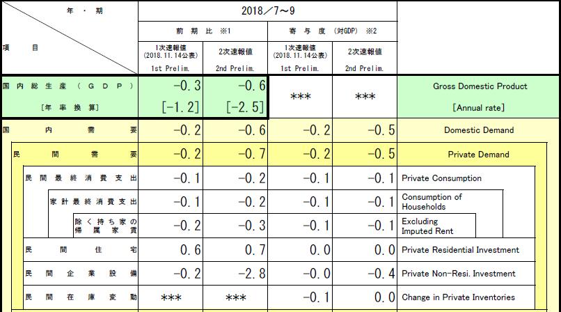 일본gdp 일본 3분기 GDP 연율  2.5%로 큰폭의 하락