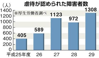 직장학대 일본 장애인 학대 폭력건수 역대 최다 3544명