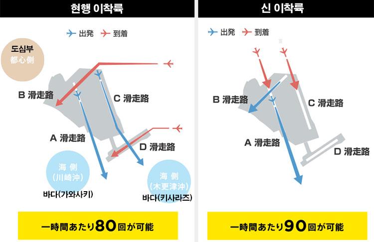 하네다공항 이착륙 항공기 도쿄 도심 저공비행 하네다공항 新 비행경로 CG 영상