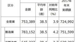 2018winter bonus 240x135 일본 혼다 고속도로 정체시 자율주행 자동차 개발