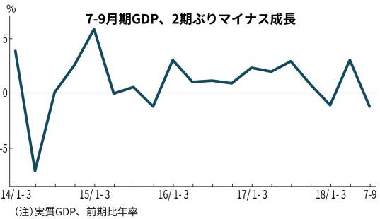 japan gdp3 일본 3분기 GDP 연율  2.5%로 큰폭의 하락