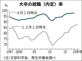 대졸자 취업내정률 부러운 일본 취업률, 2019년 대졸예정자 취업 내정률 87.9%