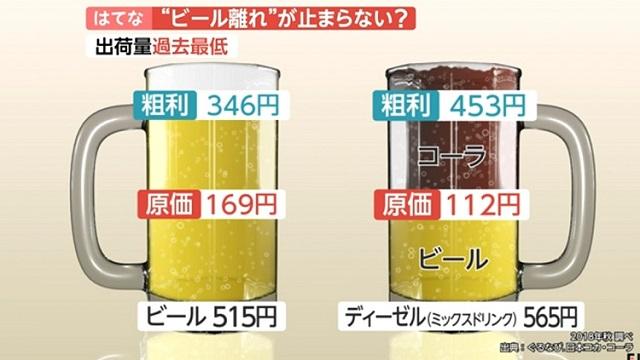 맥주원가 일본 맥주 판매량 역대 최저! 제3의 맥주, 츄하이, 하이볼 인기
