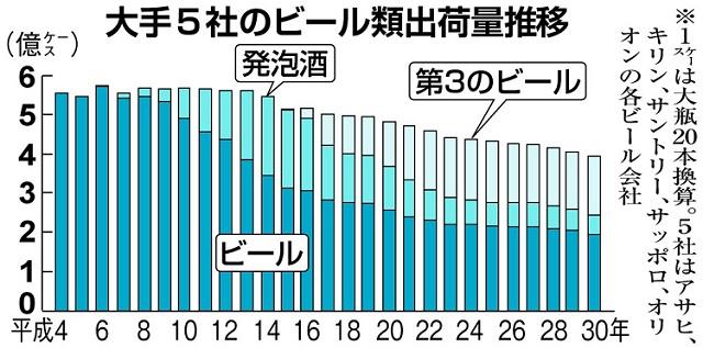 맥주출하량 일본 맥주 판매량 역대 최저! 제3의 맥주, 츄하이, 하이볼 인기