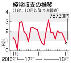 무역수지 일본의 2018년 11월 경상수지 흑자 40% 큰폭 감소