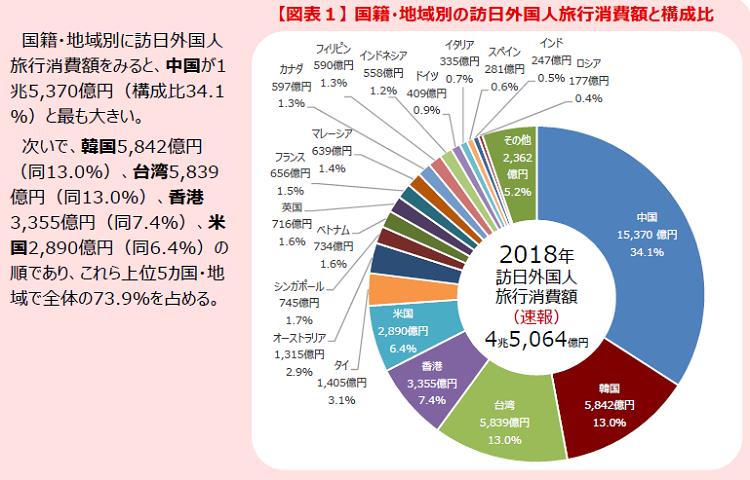 방일 한국인여행객 2018년 일본여행 한국인 소비액 5조 8천억원으로 8%증가