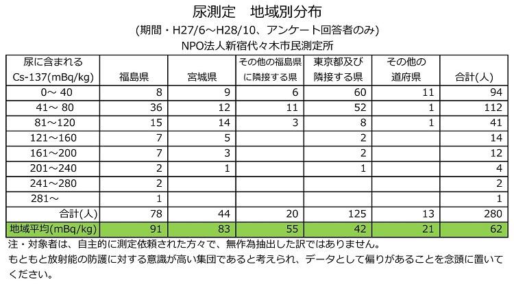 소변 방사능검사 일본 우유 등 유제품과 도쿄 수돗물 방사능 세슘 검출! 후쿠시마산 조심!