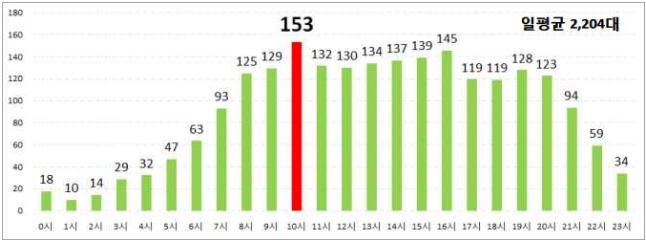 시간대별 교통량 2018년도 항공 교통량 역대 최고…하루 평균 2,204대 꼴