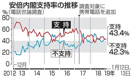 아베지지율201901 근로통계 조작 일본정부 불신 78%! 아베내각 지지율은?