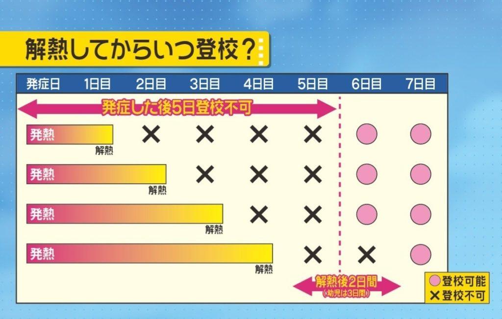 인플루엔자 휴식 1024x651 일본 인플루엔자 환자 200만명! 의식장애, 독감약 복용 후 이상행동