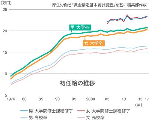 일본초임 일본 기간통계 조작 또 적발! 임금구조 기본통계 포함 23개
