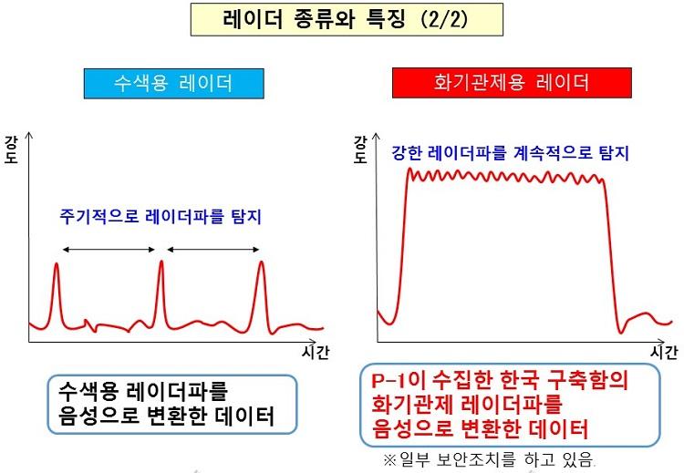 초계기 레이더 일본 레이더 갈등, 초계기 탐지음 공개 후 사안종결? 재팬패싱 불식?