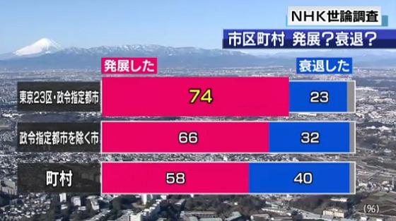 헤이세이시대 NHK여론조사, 헤이세이 시대 지역발전 67%, 쇠퇴 30%