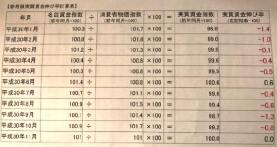 2018임금상승률 통계조작 일본의 2018년 실질 임금상승률 사실상 마이너스