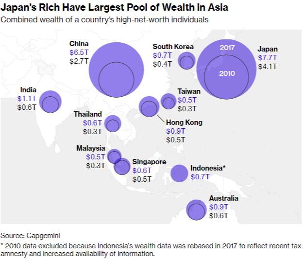 Japan Wealth Pool 일본의 부유층(HNWI)의 금융자산 아시아 1위! 중국 맹추격