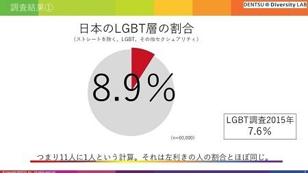 LGBT 89 일본인 11명중 1명은 성소수자(LGBT)! 왼손잡이 비율과 비슷