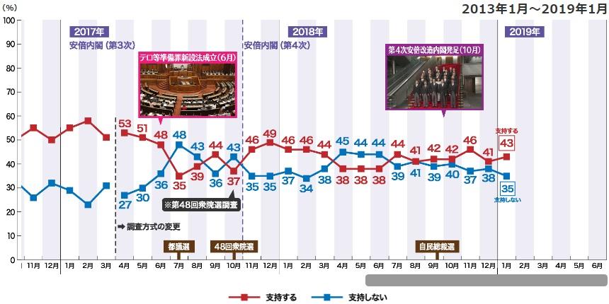 NHK아베내각지지율01 NHK 1월 여론조사! 아베내각 지지율 43%! 징용공, 초계기 갈등 국제사회 호소