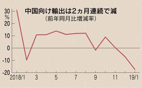 무역수지201901 일본 1월 무역적자 1조 4천억엔, 대중 수출 급감!