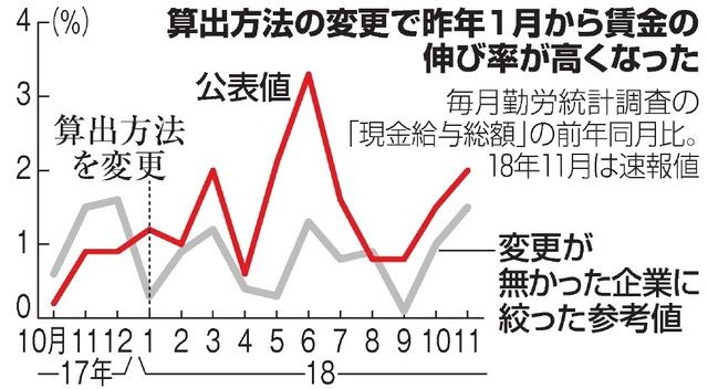 일본통계조작 일본경제학회, 아베정부 통계조작 복원해야! 신뢰성 훼손 심각