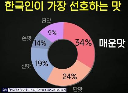 한국인 선호맛 맛 칼럼니스트 황교익, EBS 질문 있는 특강쇼(빅뱅쇼)