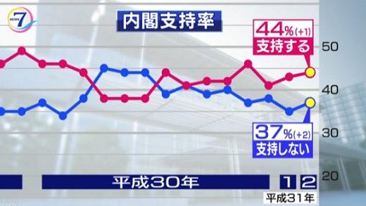 nhk여론조사02 NHK 2월 여론조사 아베 지지율 44%, 북미정상회담 61% 기대안해