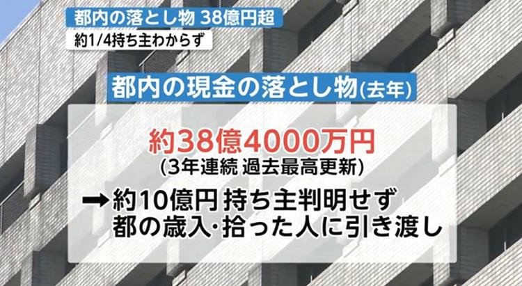 도쿄 현금 분실 도쿄 시내 현금 유실물 약 38억엔! 75%만 소유자에 반환