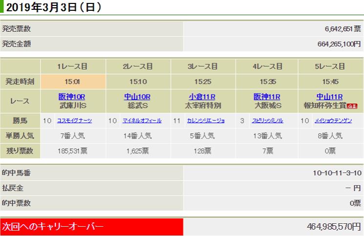 일본경마 WIN5이월 파란의 일본경마! WIN5 적중자 없어 46억원 이월