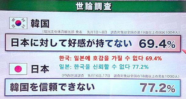 한일여론조사 [토론] 3·1운동 100주년 한일관계의 행방은? 일본이 강해져야..