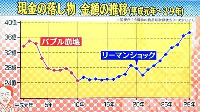 현금 분실 도쿄 시내 현금 유실물 약 38억엔! 75%만 소유자에 반환