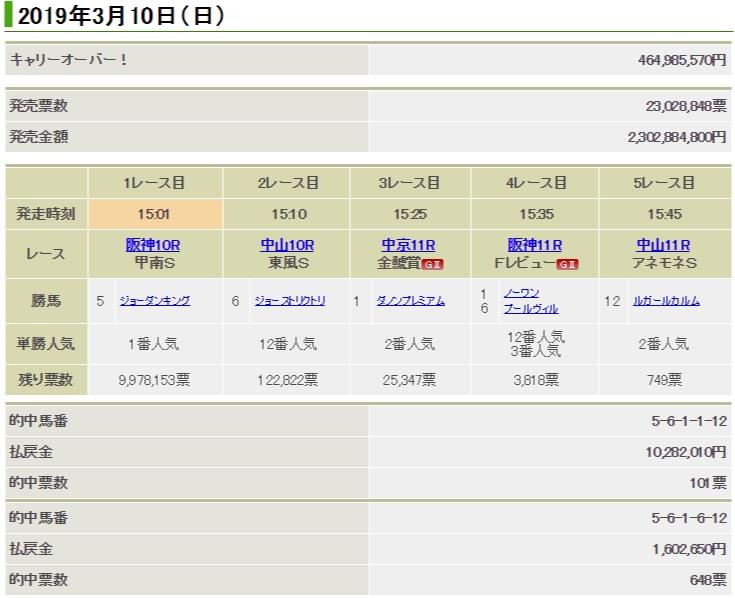 jra win5 46억원 이월 일본경마 WIN5, 이번주 1억원 적중마권 다수