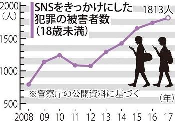 sns crimes 일본 청소년 원조교제 성범죄 피해 SNS중에서 트위터 40% 최다
